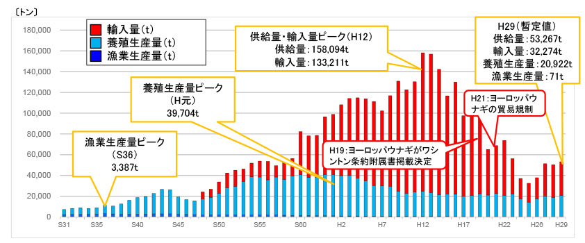 我が国におけるウナギ供給量の推移